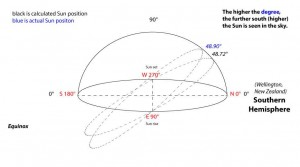 calculating-sun-position-southern-hemisphere-arc
