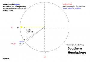 calculating-the-sun-position---southern-hemisphere