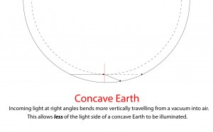 refraction-concave-earth