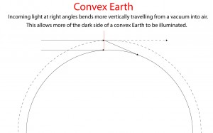 refraction-convex-earth