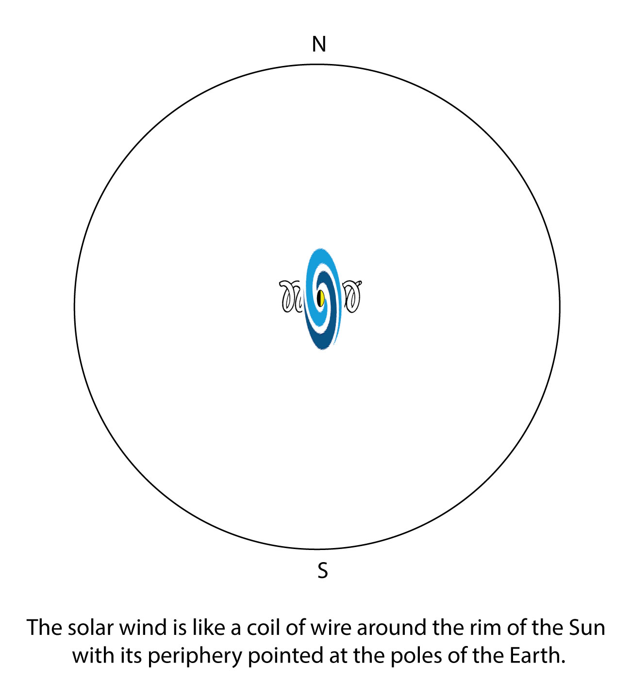 Electric Sun Effects The Wild Heretic Solar Wind Diagram Current Direction