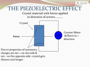 piezoelectric effect expand